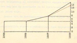 Aanslagen op cultuuremployés op Sumatra´s Oostkust, 1925-1928.